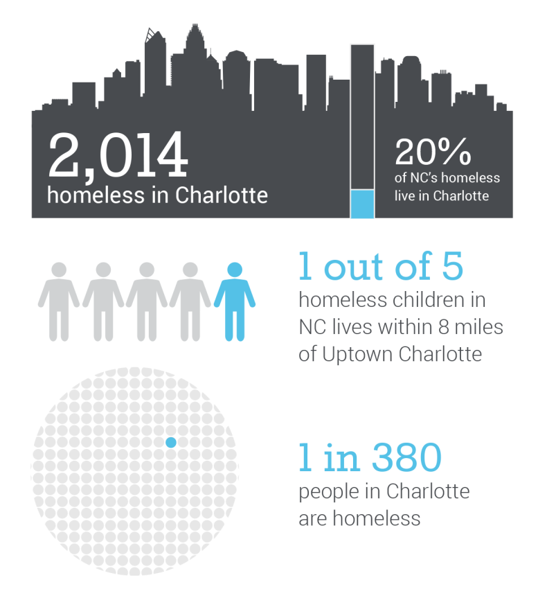 charlotte-homeless-stats_main